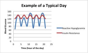 hypoglycemia blood sugar levels chart