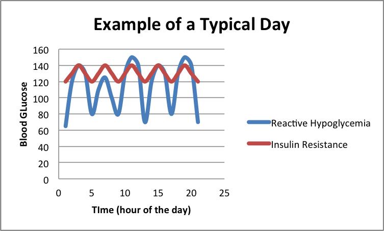 blood sugar range chart