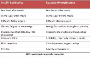 insulin resistance chart